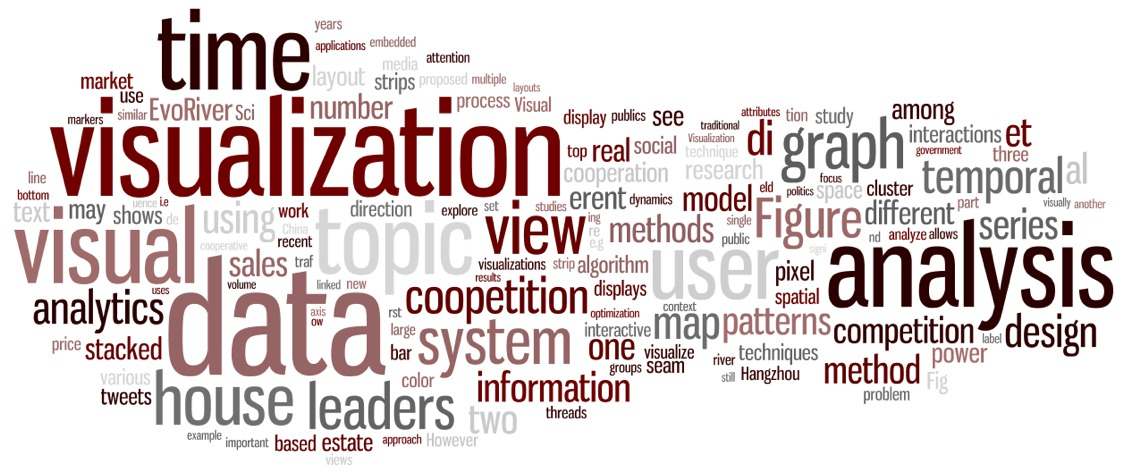 Word cloud of my papers until 2014